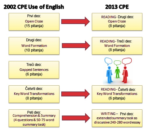 Changes to CPE Use of English 2013