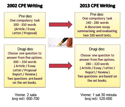 Changes to Writing CPE 2013