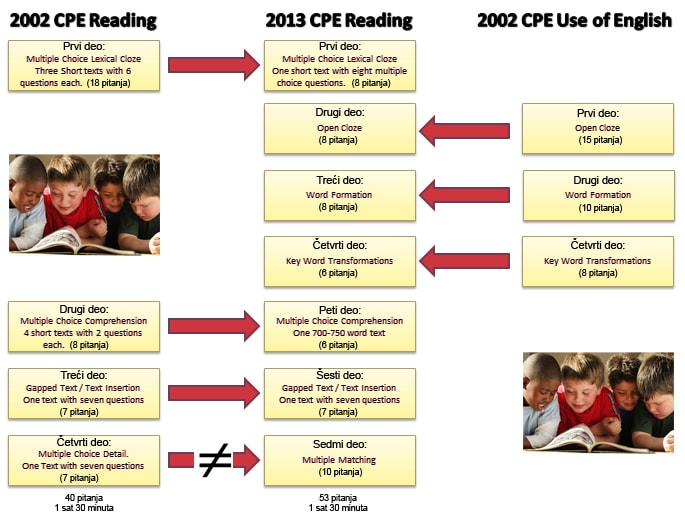 Changes to CPE Reading task 2013